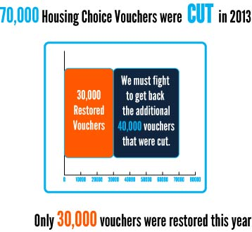 Only 30,000 of the 70,000 vouchers that were cut have been restored.