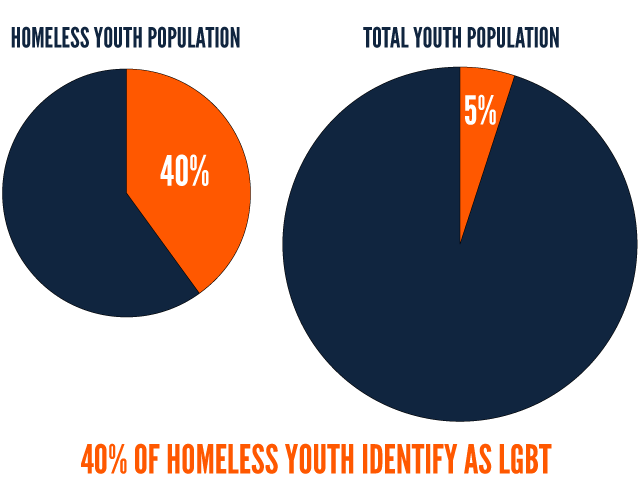 40% of homeless youth identify as LGBT