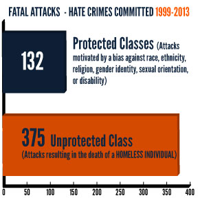 Hate Crimes By Class