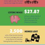 Family Homelessness DC