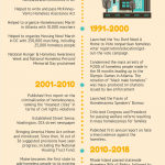 NCH Historical Timeline