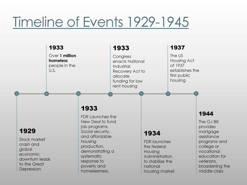 Timeline of events 1929-1945
