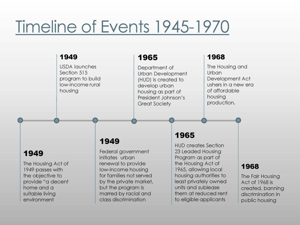 Timeline of events 1945-1970
