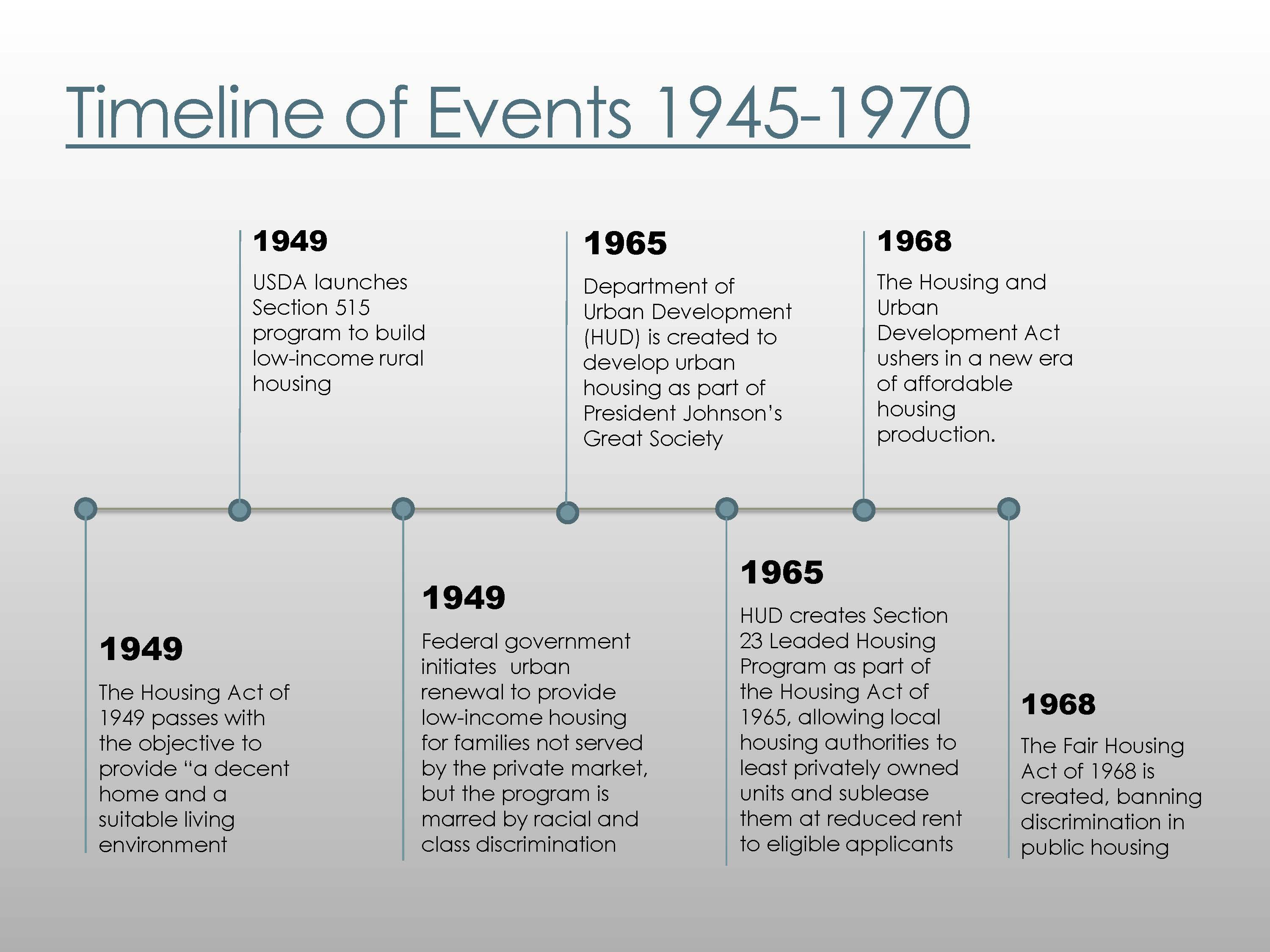 Timeline Of events That Occurred during ww2 most Important